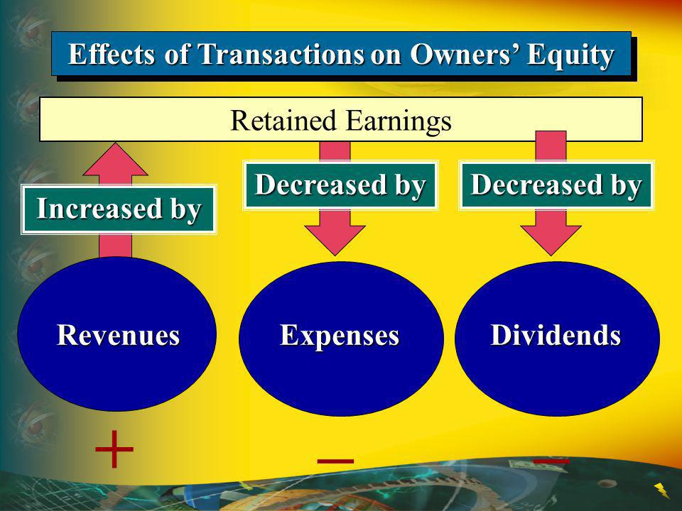 Decreased by Increased by Retained Earnings Effects of Transactions on Owners Equity Revenues + Expenses – Decreased by Dividends –