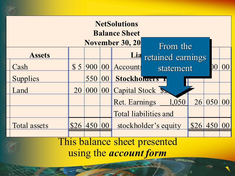 Assets Liabilities NetSolutions Balance Sheet November 30, 2009 Cash$ 5 900 00Accounts Payable$ 400 00 Supplies550 00 Stockholders Equity Land20 000 0