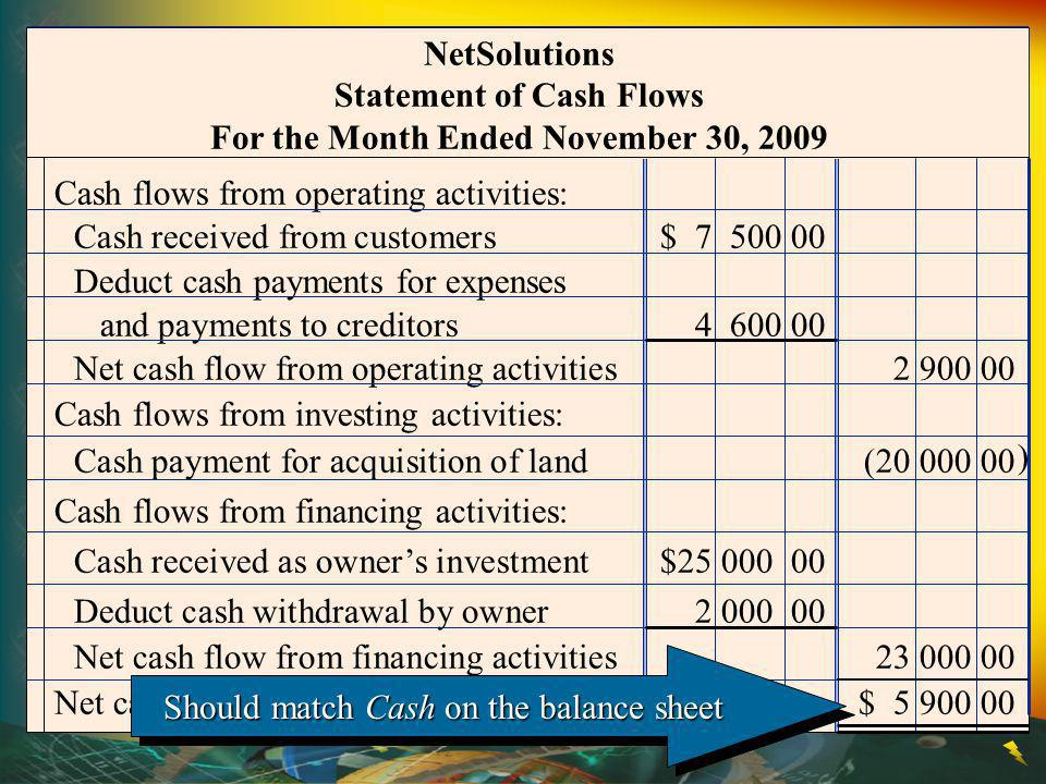 Cash flows from operating activities: Cash received from customers$ 7 500 00 Deduct cash payments for expenses and payments to creditors4 600 00 Net c