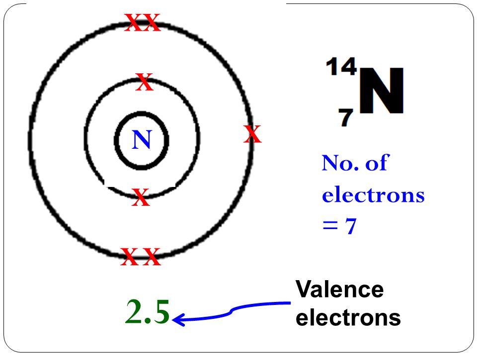 X X X X X X X 2.5 No. of electrons = 7 N Valence electrons
