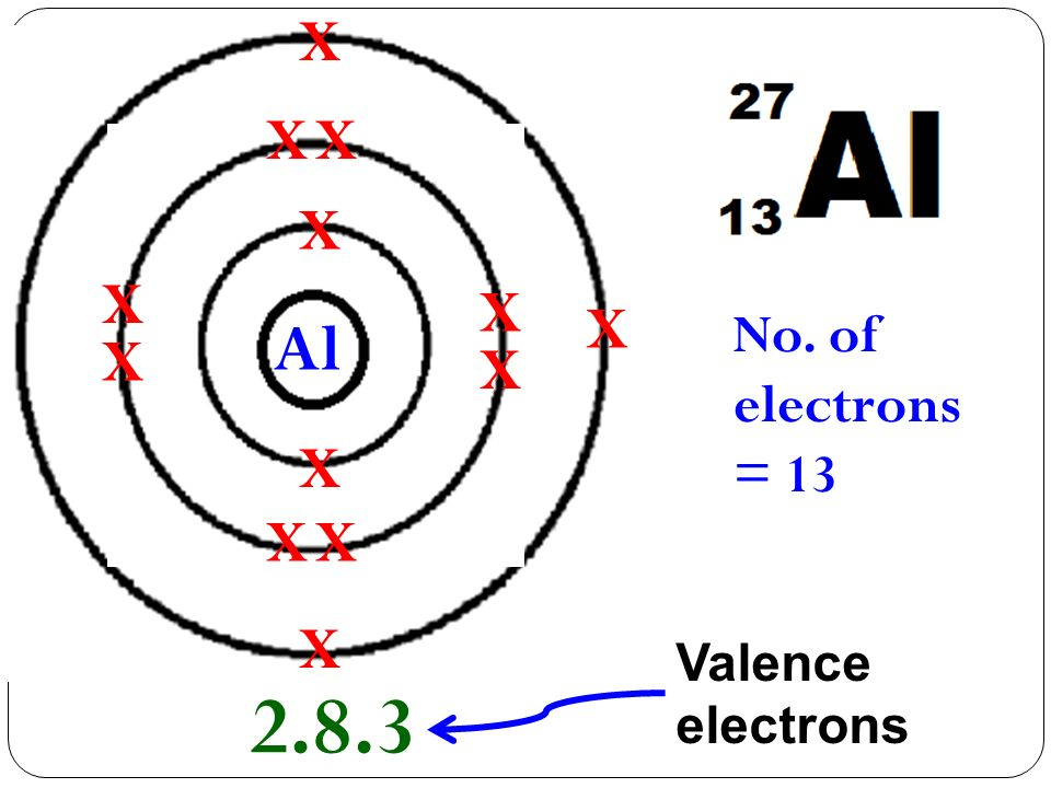 X No. of electrons = 13 X X X X X X X X X Al X X X 2.8.3 Valence electrons