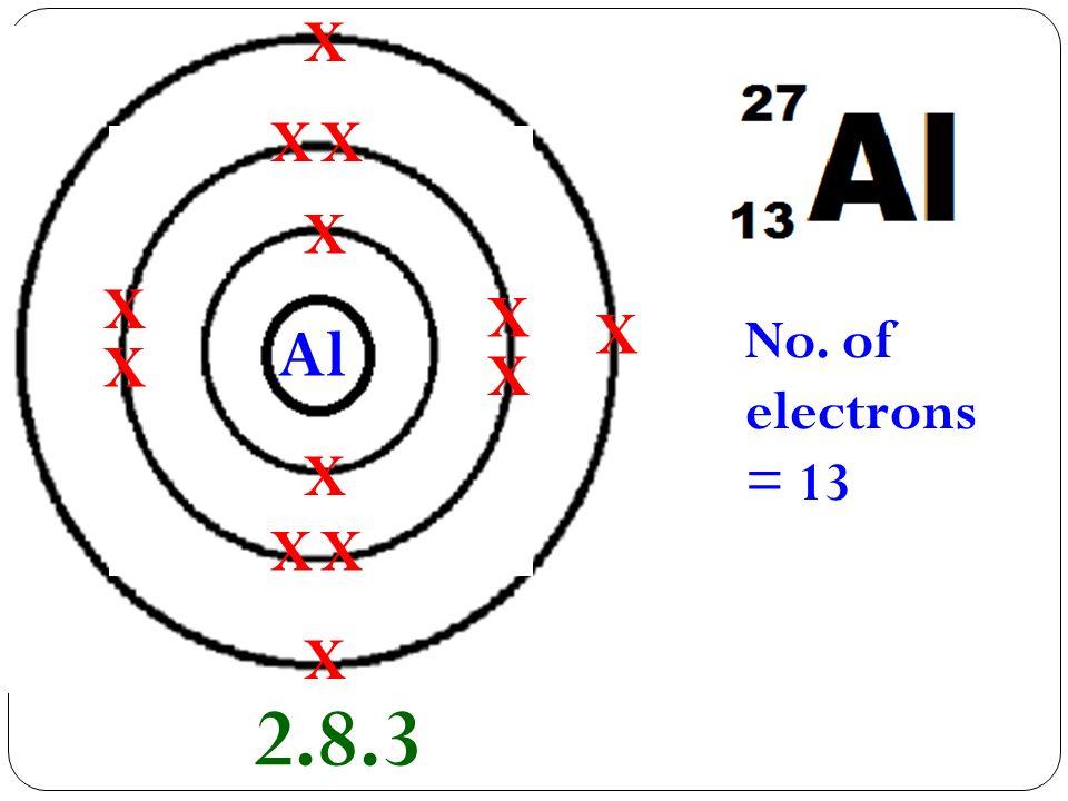 X No. of electrons = 13 X X X X X X X X X Al X X X 2.8.3