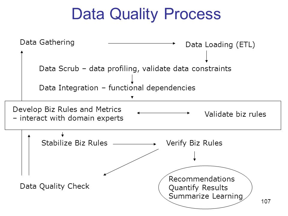 107 Data Quality Process Data Gathering Data Loading (ETL) Data Scrub – data profiling, validate data constraints Data Integration – functional depend