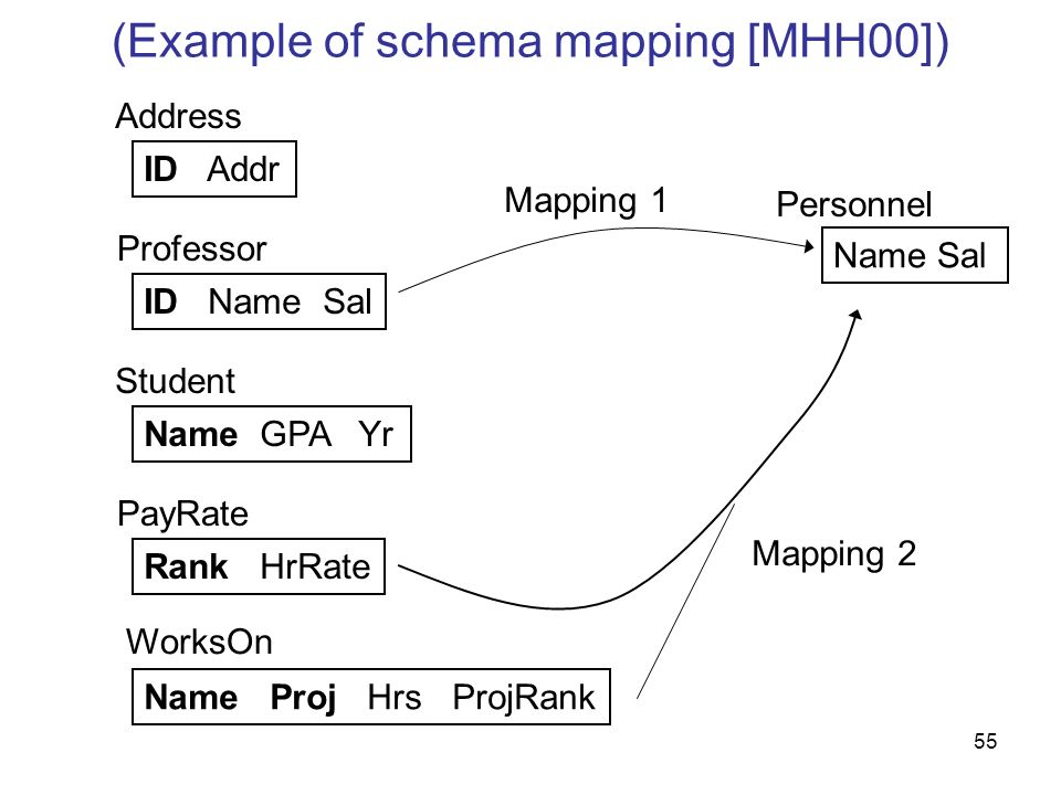 55 (Example of schema mapping [MHH00]) ID Addr ID Name Sal Name GPA Yr Rank HrRate Name Proj Hrs ProjRank Address Professor Student PayRate WorksOn Pe