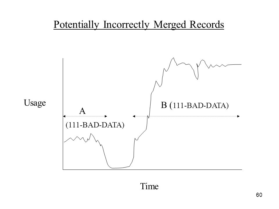 60 Potentially Incorrectly Merged Records Time Usage A B ( 111-BAD-DATA) (111-BAD-DATA)