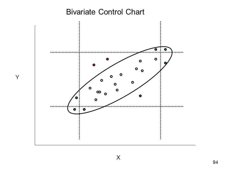 94 X Y Bivariate Control Chart