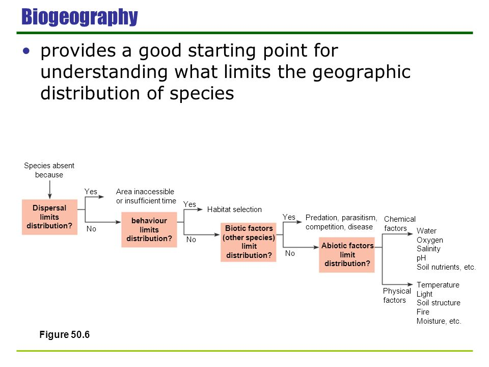 Biogeography provides a good starting point for understanding what limits the geographic distribution of species Figure 50.6 Species absent because Ye