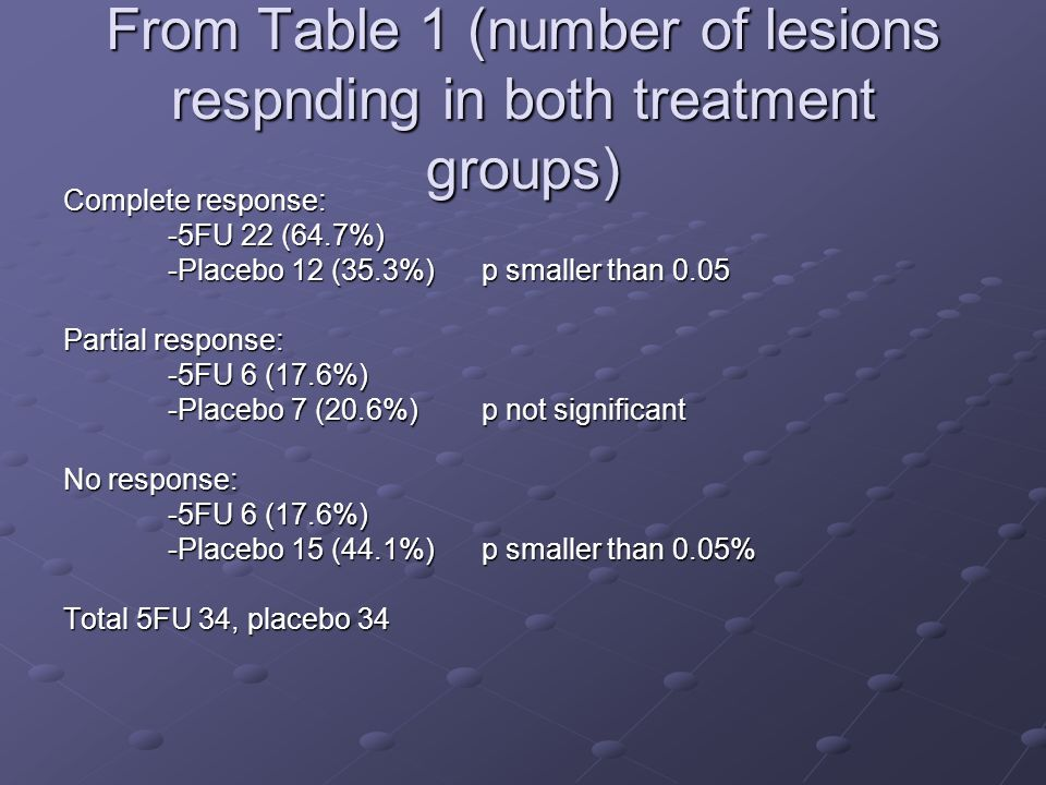 From Table 1 (number of lesions respnding in both treatment groups) Complete response: -5FU 22 (64.7%) -Placebo 12 (35.3%) p smaller than 0.05 Partial