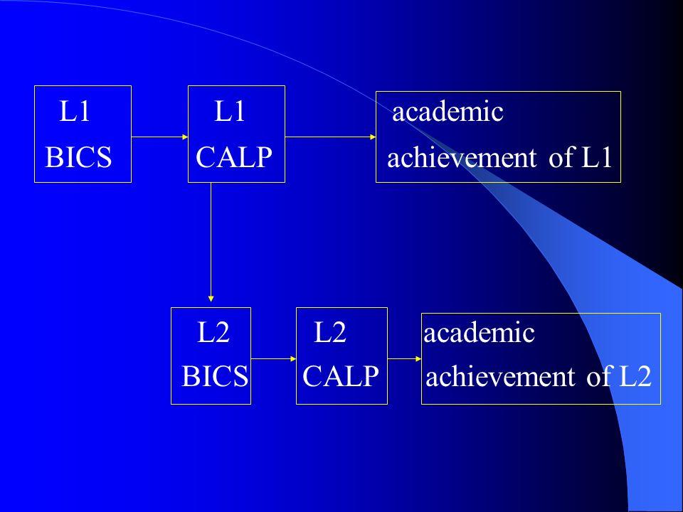L1 L1 academic BICS CALP achievement of L1 L2 L2 academic BICS CALP achievement of L2