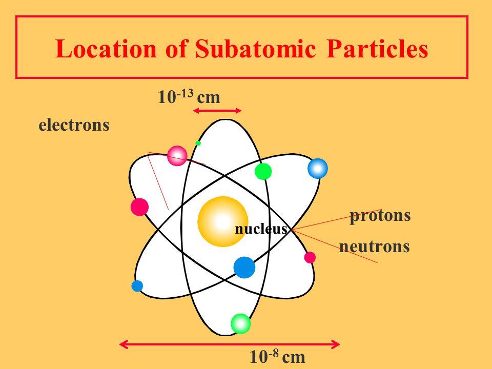 Location of Subatomic Particles 10 -13 cm electrons protons neutrons 10 -8 cm nucleus