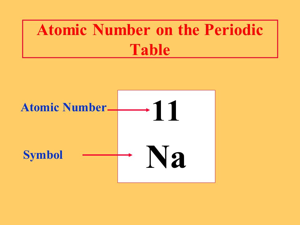 Atomic Number on the Periodic Table 11 Na Atomic Number Symbol