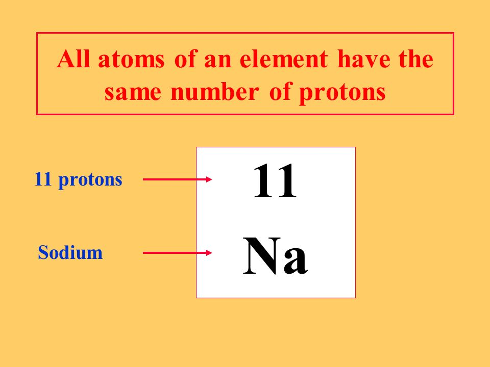 All atoms of an element have the same number of protons 11 Na 11 protons Sodium