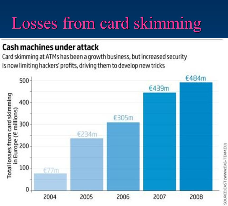 Losses from card skimming
