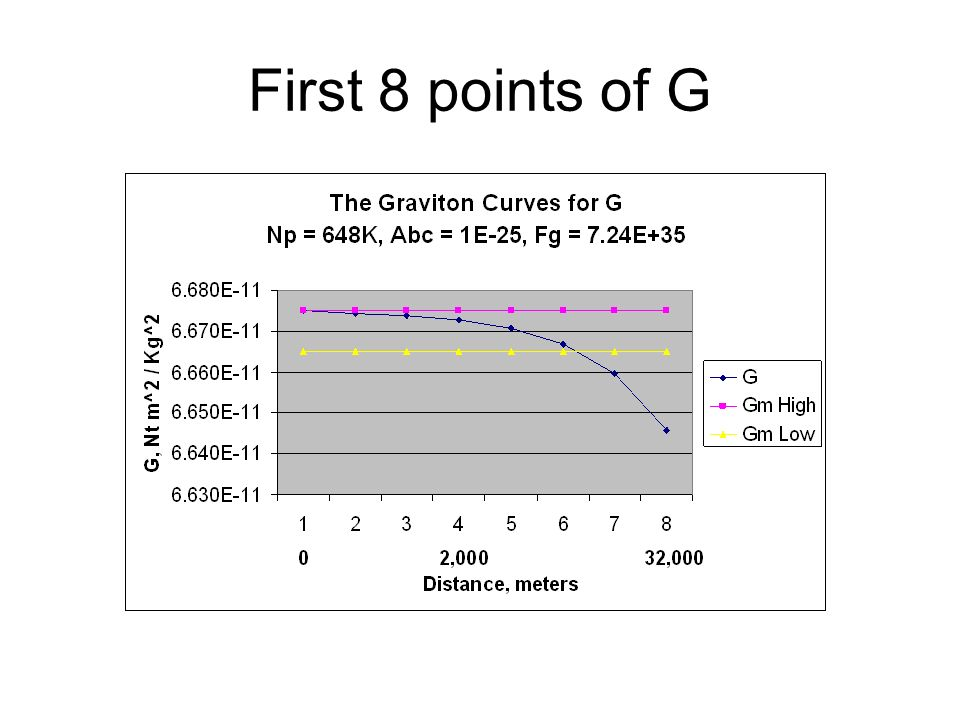 First 8 points of G