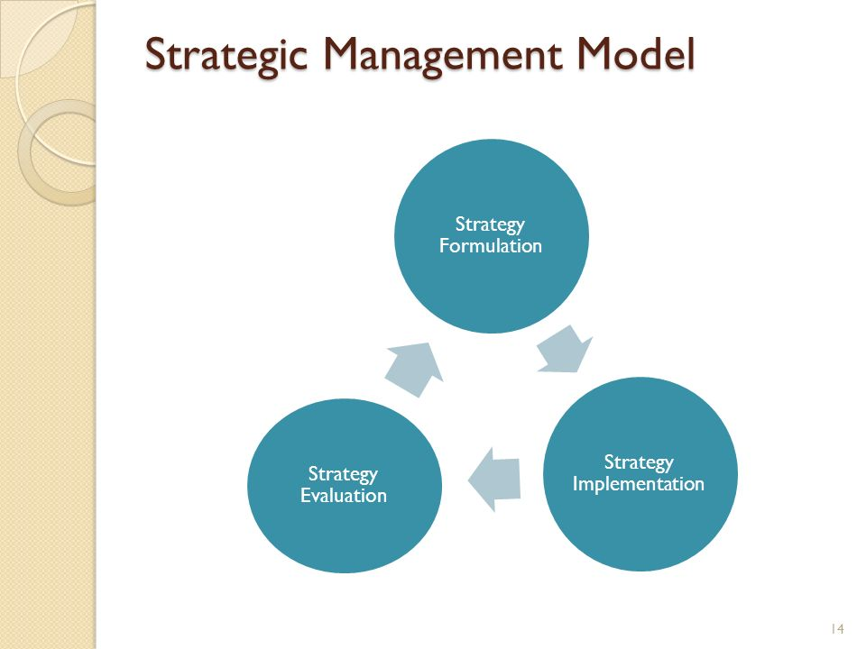 Strategic Management Model Strategy Formulation Strategy Implementation Strategy Evaluation 14