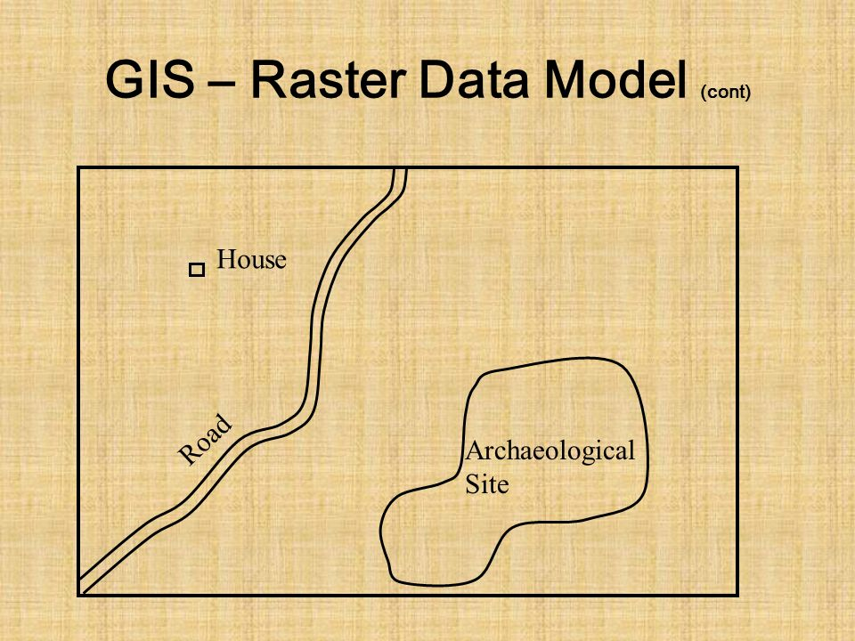 GIS – Raster Data Model (cont) House Archaeological Site Road