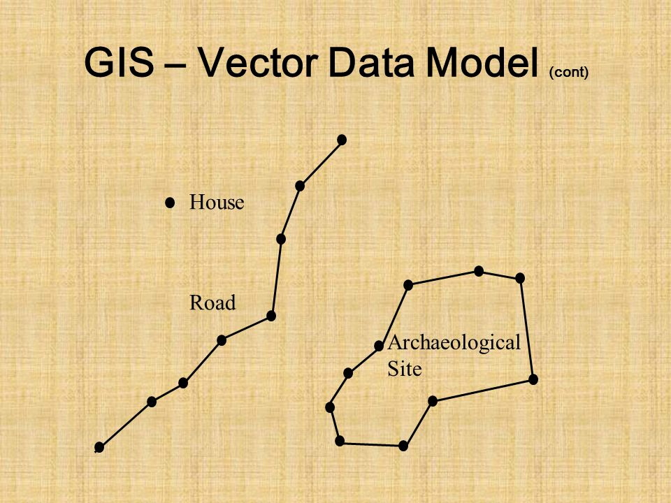 GIS – Vector Data Model (cont) House Road Archaeological Site
