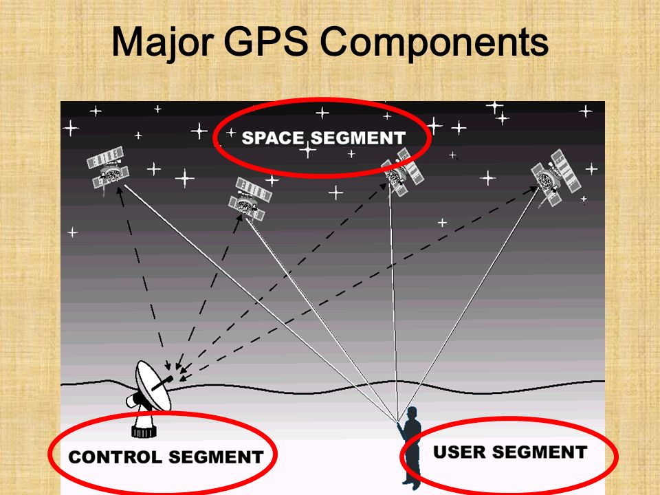 Major GPS Components