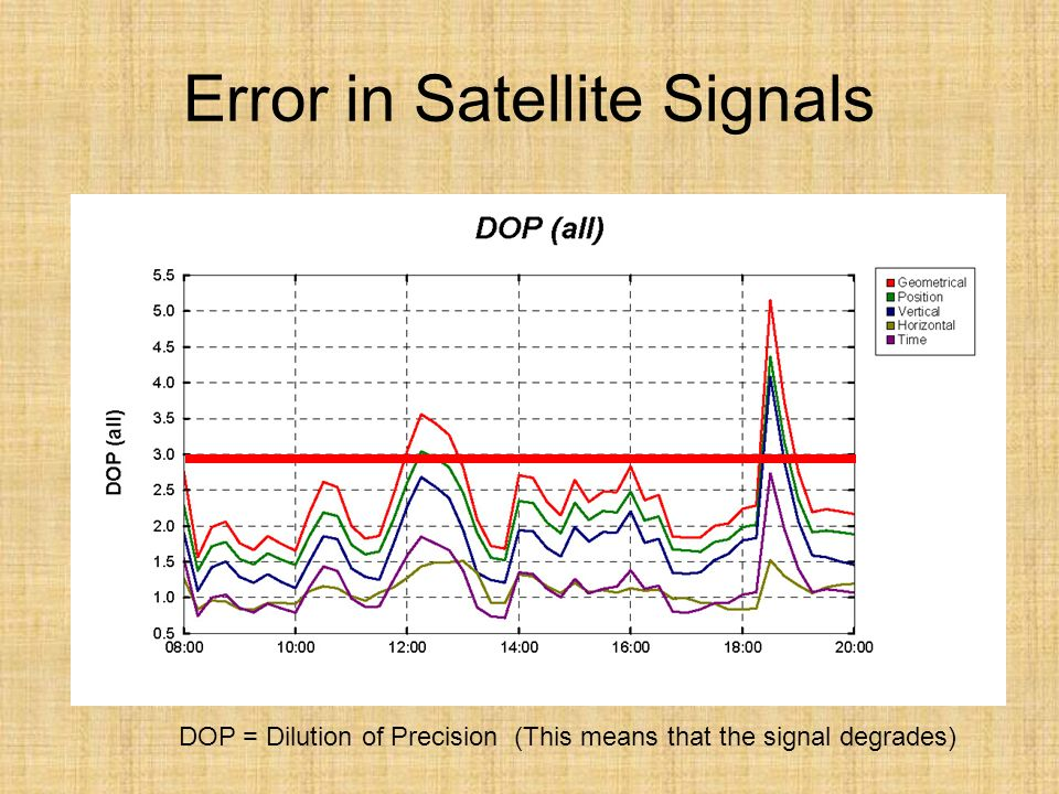 Error in Satellite Signals DOP = Dilution of Precision (This means that the signal degrades)