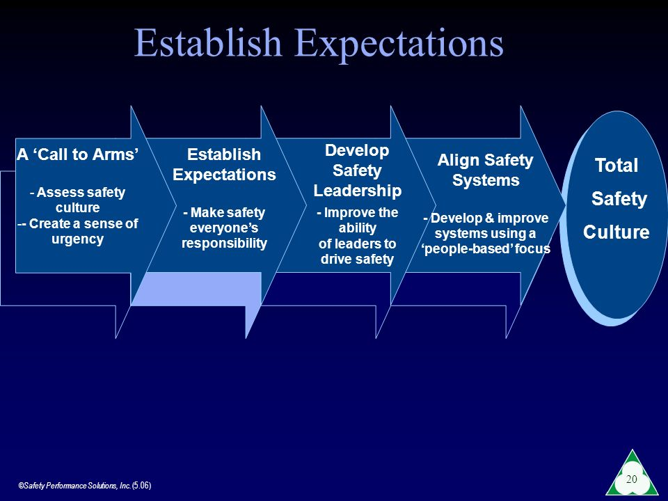 ©Safety Performance Solutions, Inc. (5.06) 20 Total Safety Culture A Call to Arms - Assess safety culture -- Create a sense of urgency Establish Expec
