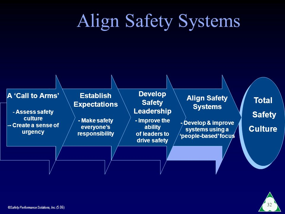 ©Safety Performance Solutions, Inc. (5.06) 32 Total Safety Culture A Call to Arms - Assess safety culture -- Create a sense of urgency Establish Expec