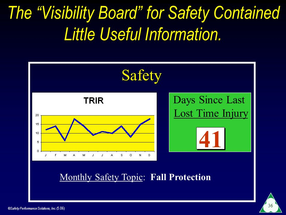 ©Safety Performance Solutions, Inc. (5.06) 36 Monthly Safety Topic: Fall Protection Days Since Last Lost Time Injury 41 The Visibility Board for Safet
