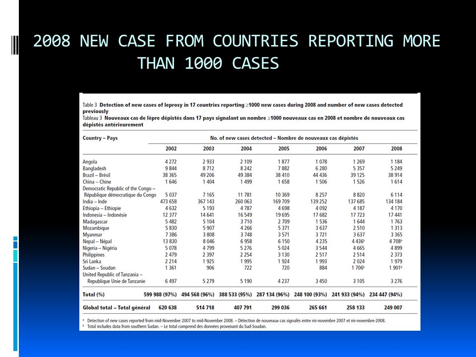 Current Global Statistics 121 Countries reported new cases in 2008 Total global new cases in 2008 was 249, 007 Significant decline from 2002 of 620, 6