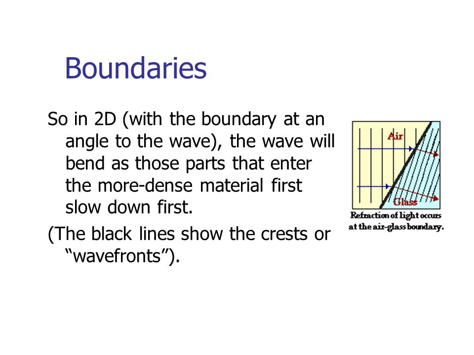 Boundaries So in 2D (with the boundary at an angle to the wave), the wave will bend as those parts that enter the more-dense material first slow down first.