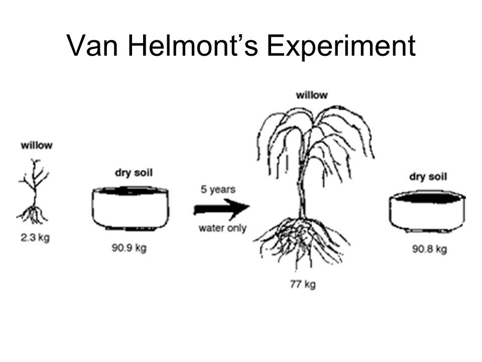 Van Helmonts Experiment