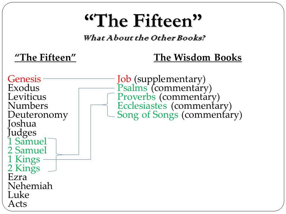 The Fifteen What About the Other Books?The Fifteen What About the Other Books? The Fifteen Genesis Exodus Leviticus Numbers Deuteronomy Joshua Judges
