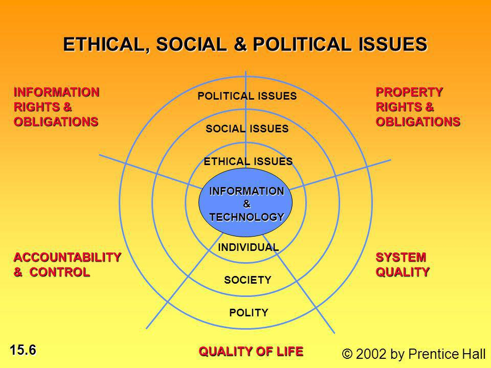 15.6 © 2002 by Prentice Hall INDIVIDUAL SOCIETY POLITY ETHICAL ISSUES SOCIAL ISSUES POLITICAL ISSUES QUALITY OF LIFE QUALITY OF LIFE INFORMATION RIGHTS & OBLIGATIONS PROPERTY RIGHTS & OBLIGATIONS ACCOUNTABILITY & CONTROL SYSTEM QUALITY ETHICAL, SOCIAL & POLITICAL ISSUES INFORMATION & TECHNOLOGY