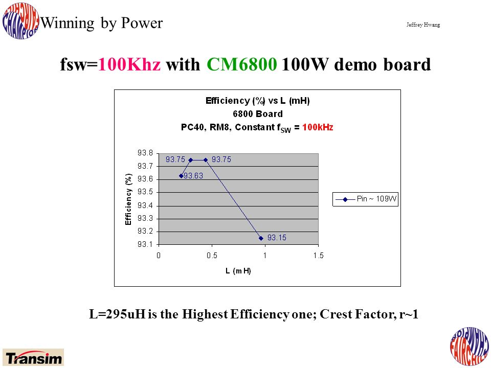Jeffrey Hwang Winning by Power fsw=100Khz with CM6800 100W demo board L=295uH is the Highest Efficiency one; Crest Factor, r~1