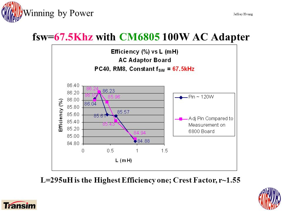 Jeffrey Hwang Winning by Power fsw=67.5Khz with CM6805 100W AC Adapter L=295uH is the Highest Efficiency one; Crest Factor, r~1.55