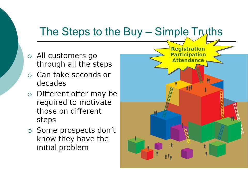 All customers go through all the steps Can take seconds or decades Different offer may be required to motivate those on different steps Some prospects dont know they have the initial problem The Steps to the Buy – Simple Truths Registration Participation Attendance Registration Participation Attendance