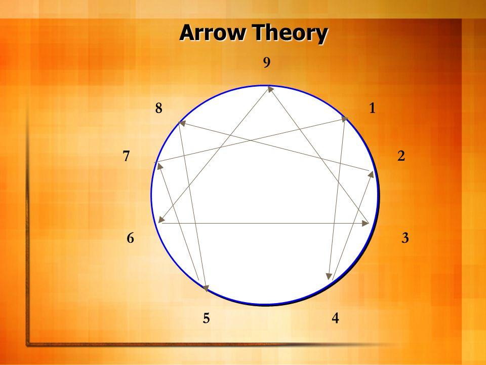 Arrow Theory 9 8 1 7 2 6 3 5 4