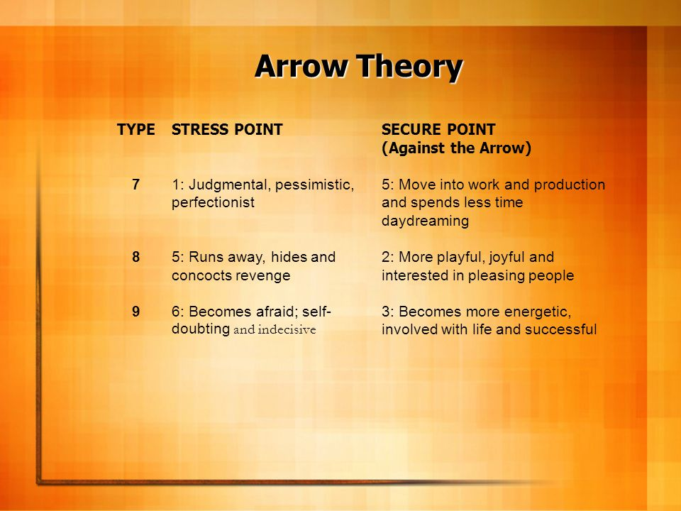 Arrow Theory TYPE 7 8 9 STRESS POINT 1: Judgmental, pessimistic, perfectionist 5: Runs away, hides and concocts revenge 6: Becomes afraid; self- doubt