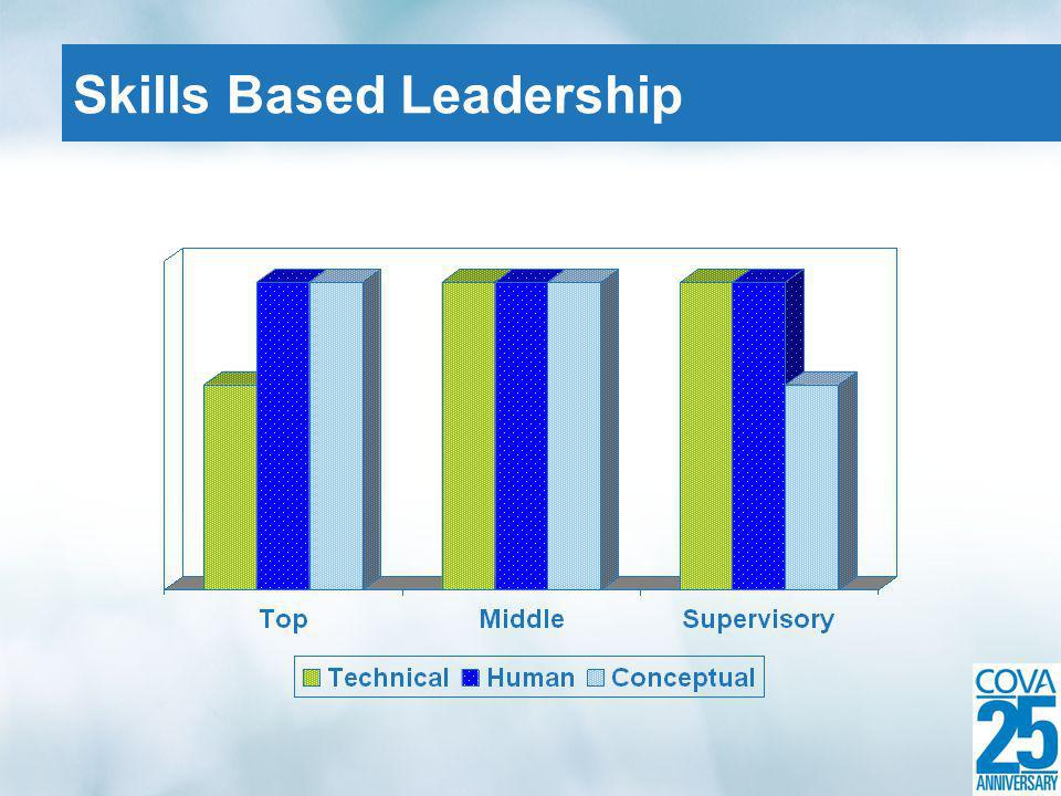 Skills Based Leadership