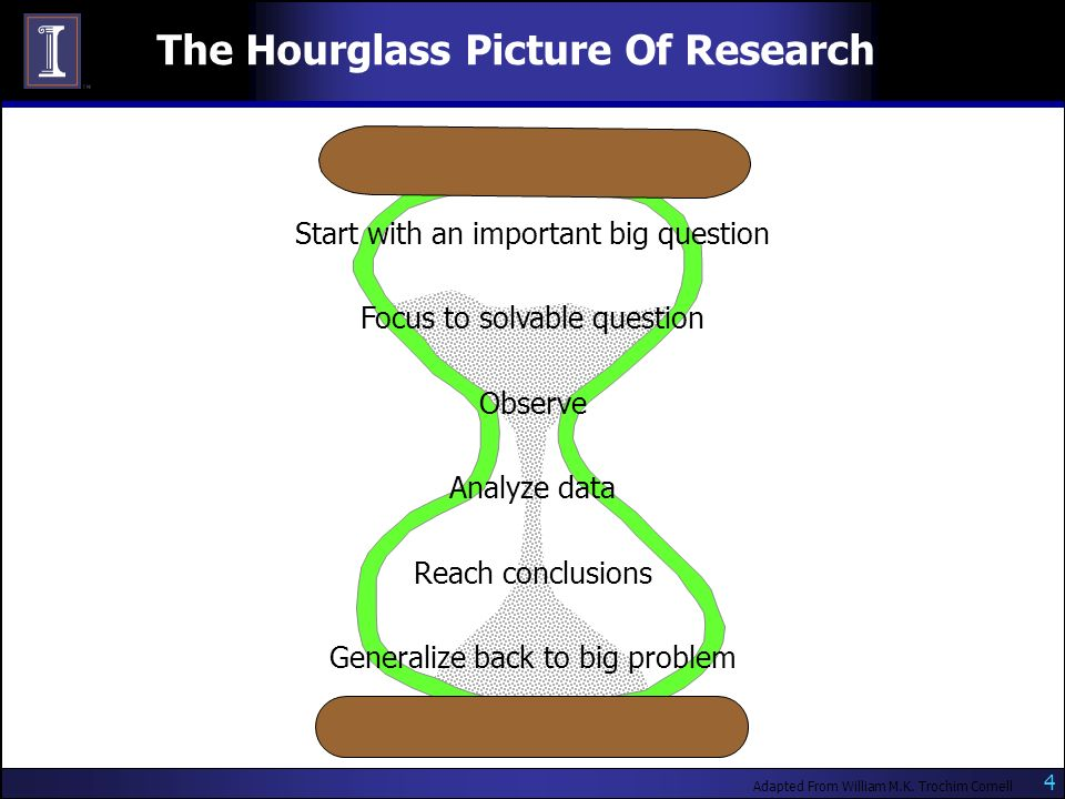 4 The Hourglass Picture Of Research Adapted From William M.K.