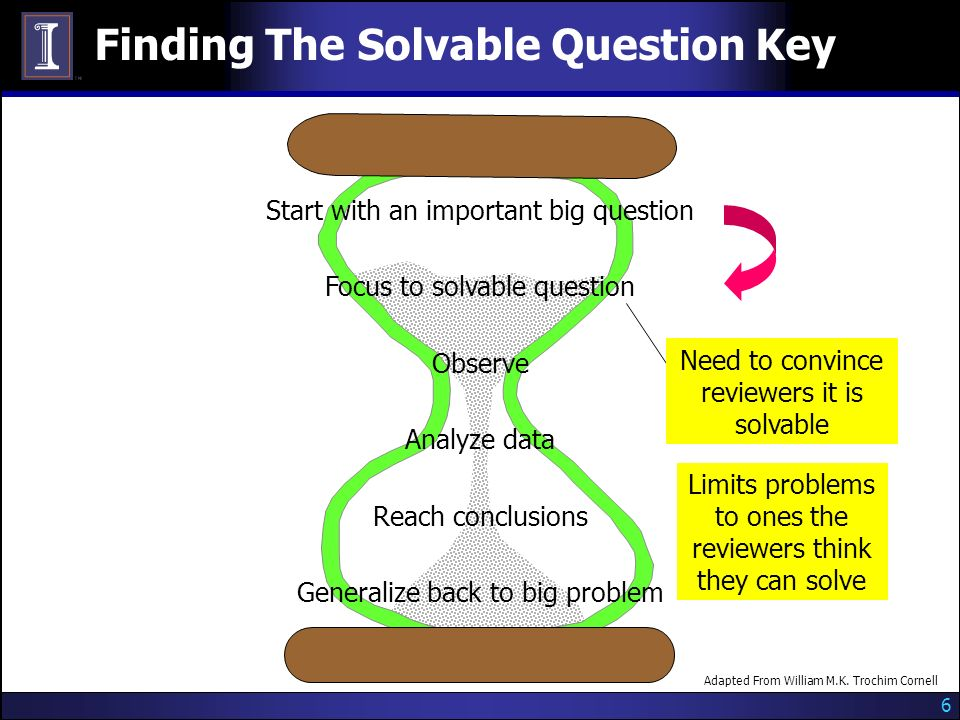 6 Finding The Solvable Question Key Adapted From William M.K.