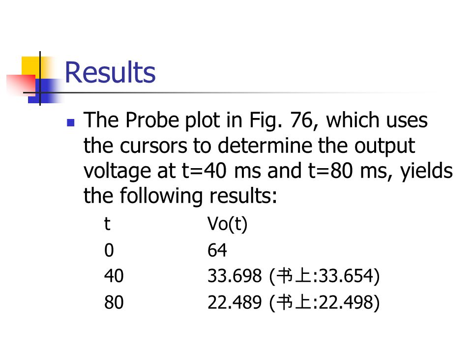 Results The Probe plot in Fig.