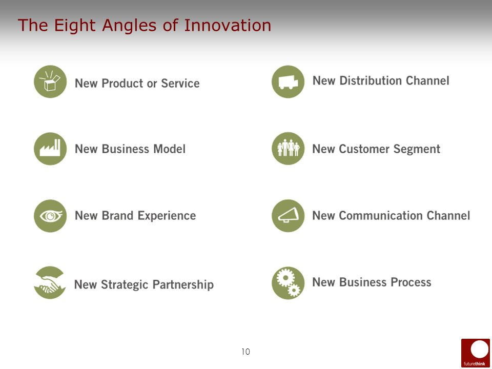 10 The Eight Angles of Innovation