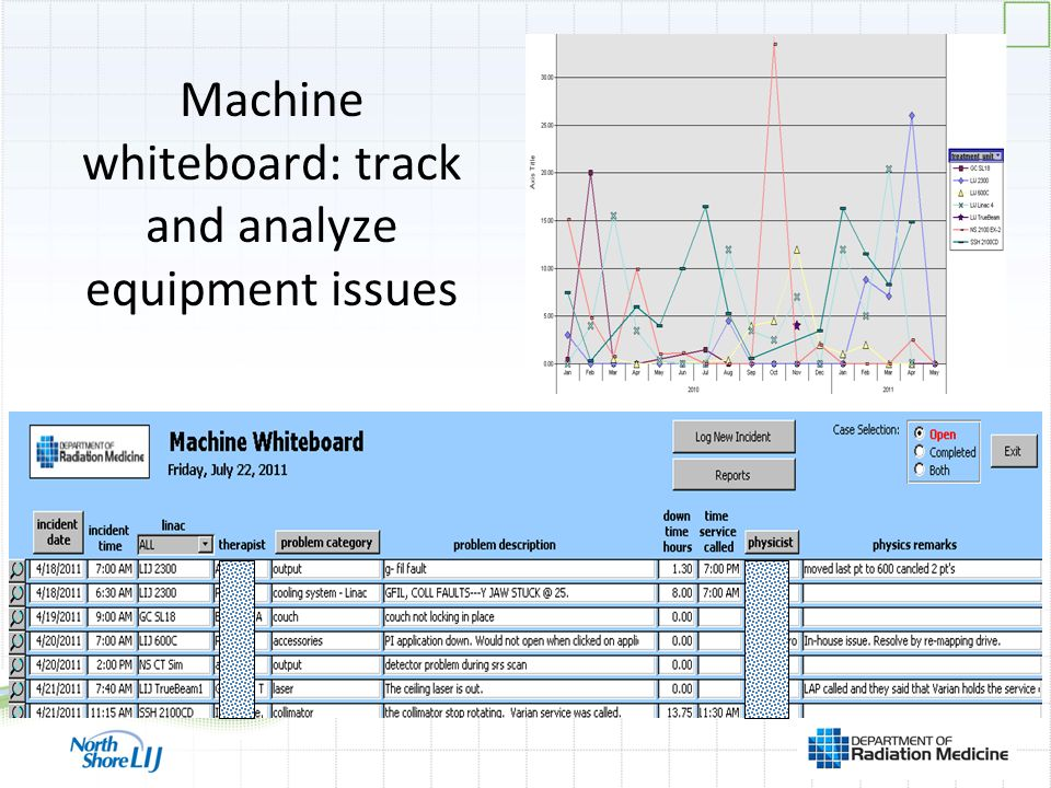 Machine whiteboard: track and analyze equipment issues