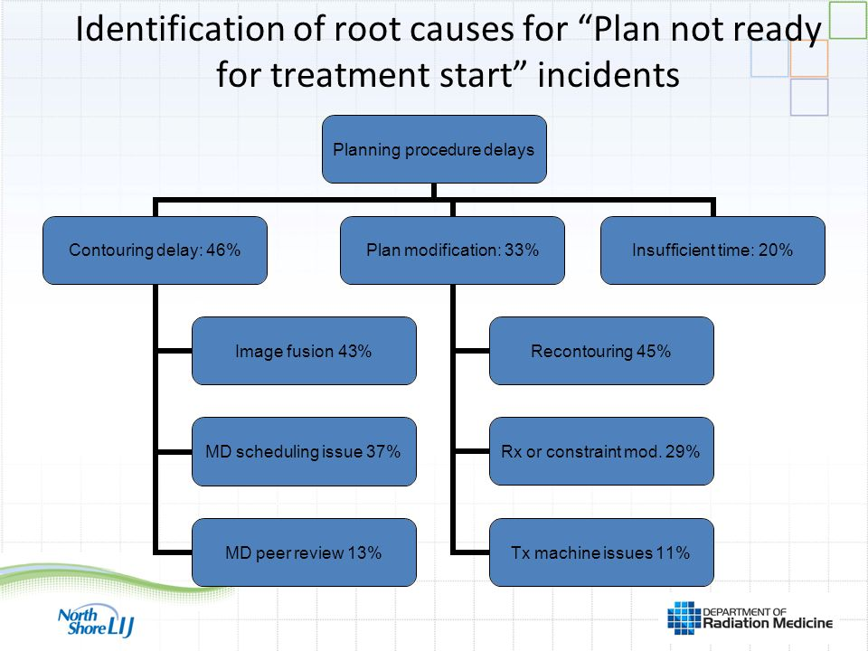 Identification of root causes for Plan not ready for treatment start incidents Planning procedure delays Contouring delay: 46% Image fusion 43% MD scheduling issue 37% MD peer review 13% Plan modification: 33% Recontouring 45% Rx or constraint mod.