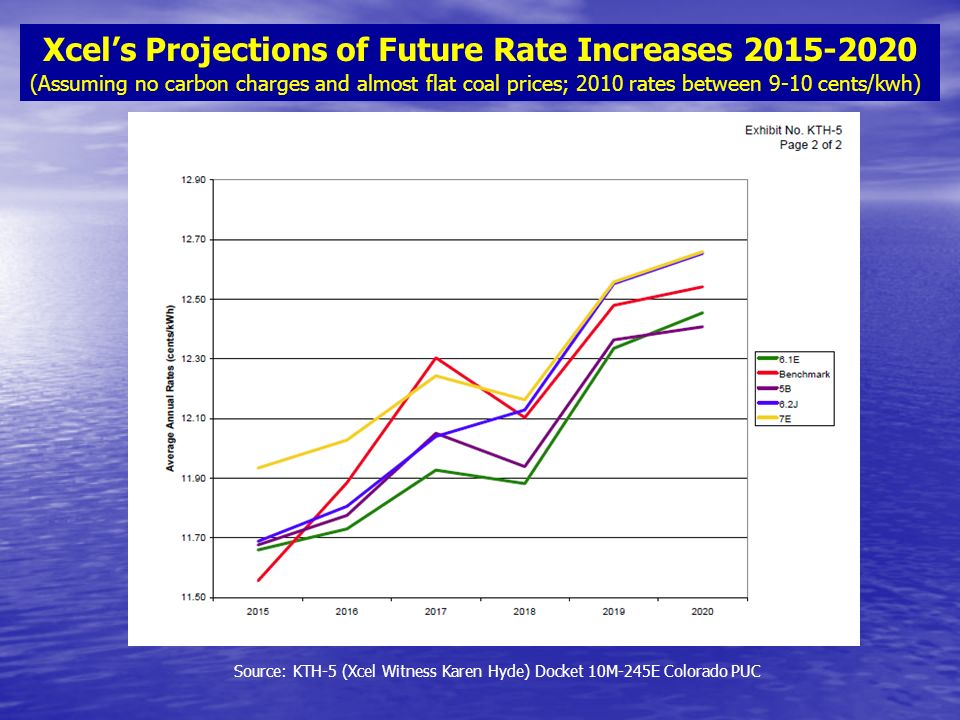 Source: KTH-5 (Xcel Witness Karen Hyde) Docket 10M-245E Colorado PUC Xcels Projections of Future Rate Increases (Assuming no carbon charges and almost flat coal prices; 2010 rates between 9-10 cents/kwh)