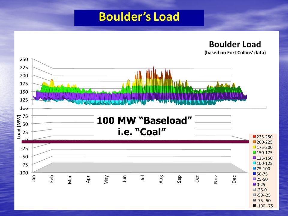 Boulders Load 100 MW baseload 100 MW Baseload i.e. Coal