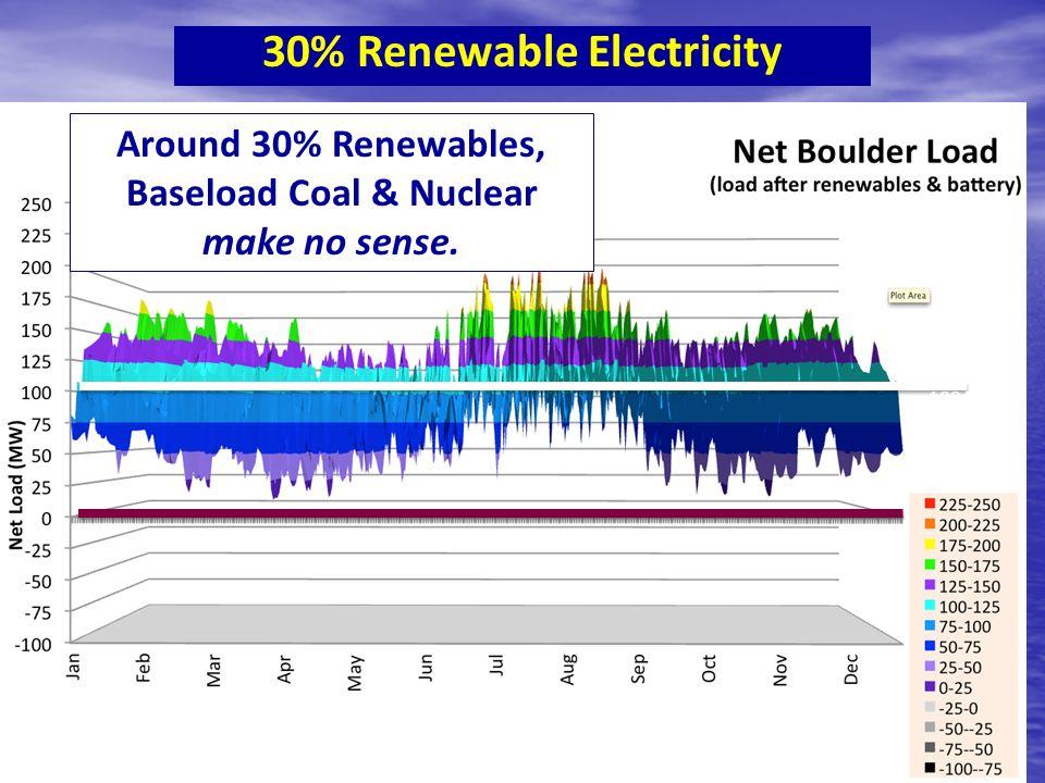 30% Renewable Electricity Around 30% Renewables, Baseload Coal & Nuclear make no sense.