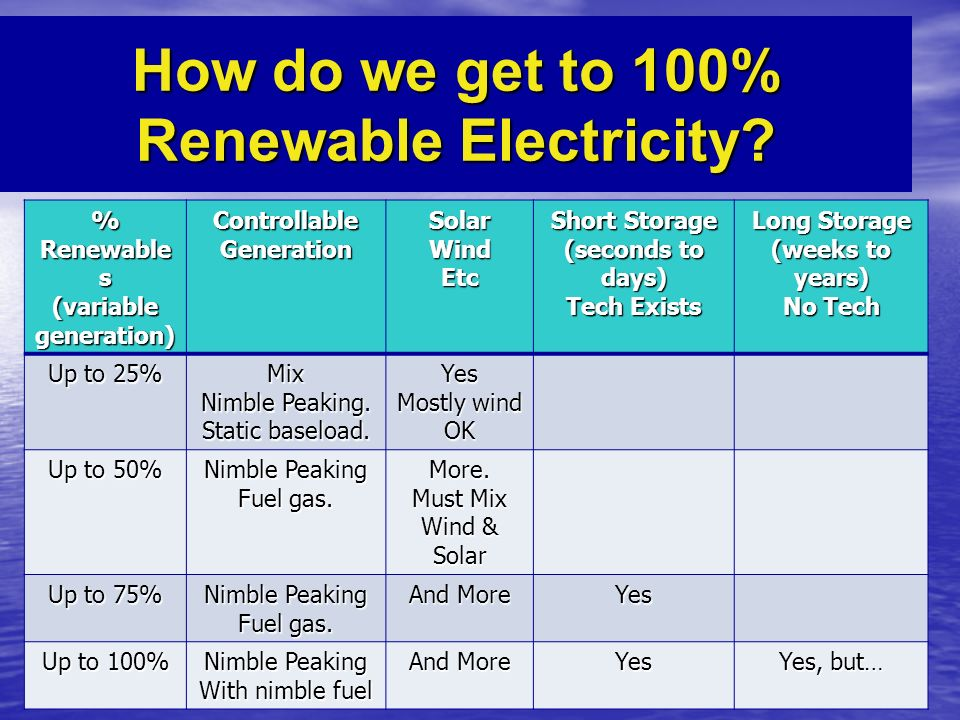 How do we get to 100% Renewable Electricity. To get to 100% - practical tech isnt obvious.