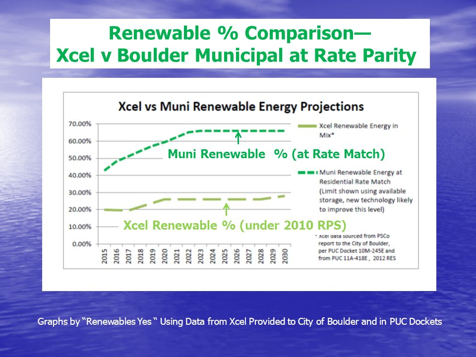Muni Renewable % (at Rate Match) Xcel Renewable % (under 2010 RPS) Graphs by Renewables Yes Using Data from Xcel Provided to City of Boulder and in PUC Dockets Renewable % Comparison Xcel v Boulder Municipal at Rate Parity