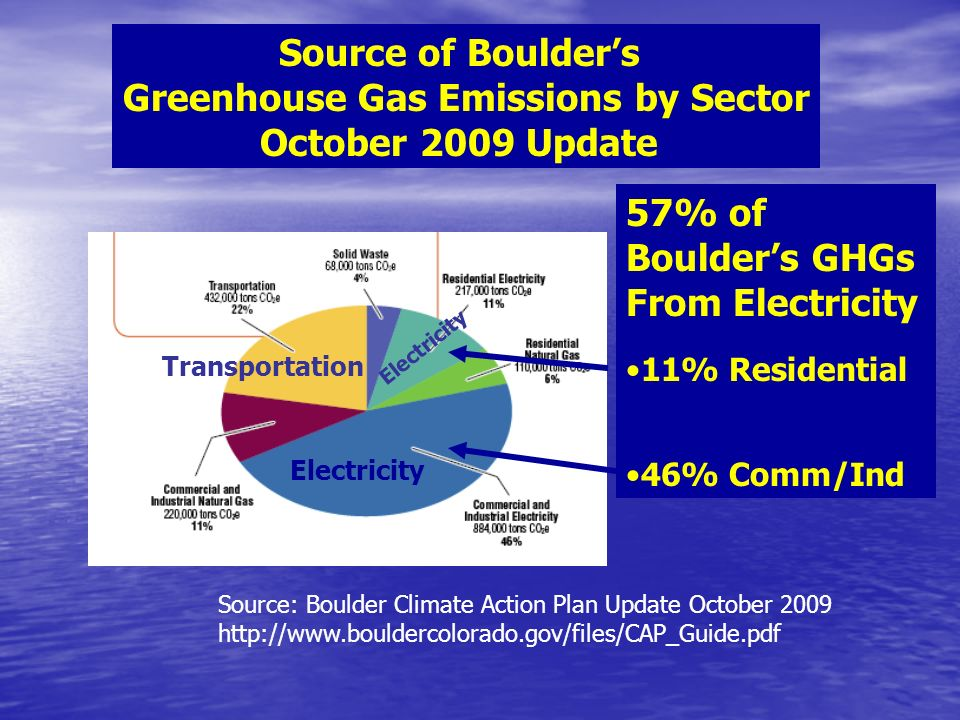 Source: Boulder Climate Action Plan Update October Source of Boulders Greenhouse Gas Emissions by Sector October 2009 Update 57% of Boulders GHGs From Electricity 11% Residential 46% Comm/Ind Electricity Transportation