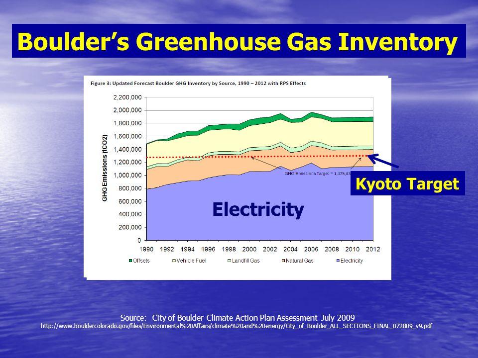 Xcels Colorado Fuel Mix 2009-2010 2009 52% Coal 2010 Projected 68% Coal